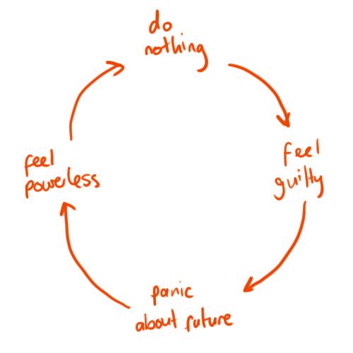 Der Kreislauf der Prokrastination